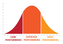 performers graph